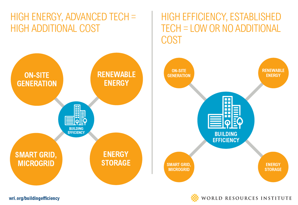 Accelerating Building Efficiency Eight Actions For Urban